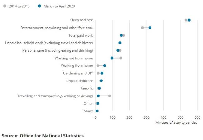 Underfloor Water Electric Heating Kits UK London Free Delivery Lockdown DIY Increase March_April 2020 Office National Statistics
